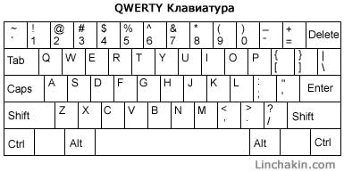 Картинки по запросу qwerty клавиатура